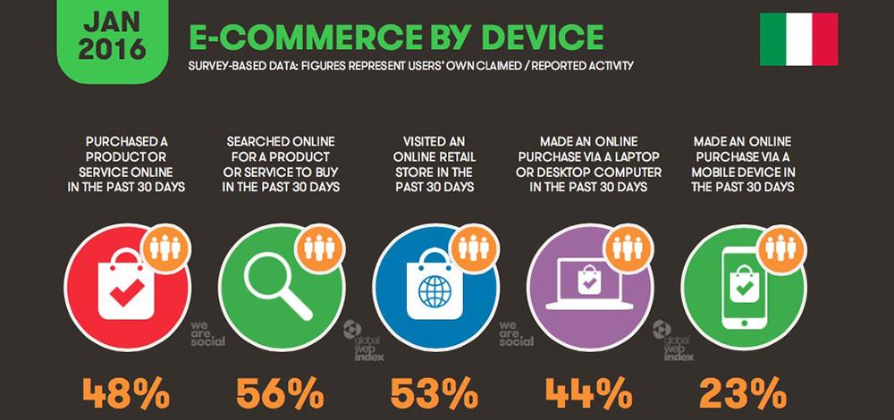 E-commerce Italia 2016